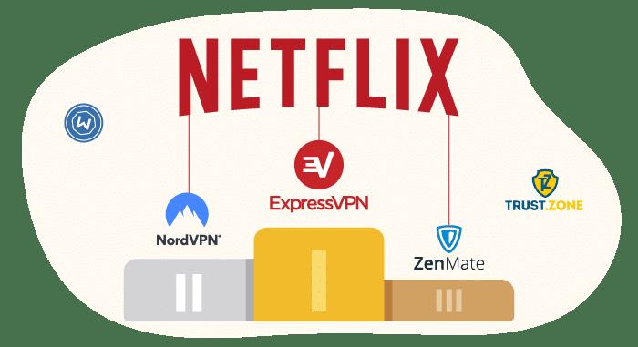 Beste gratis VPN tjeneste 2020 | TechRadar